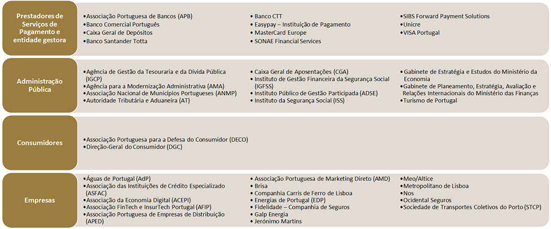 Entidades que integram o Fórum para os Sistemas de Pagamentos
