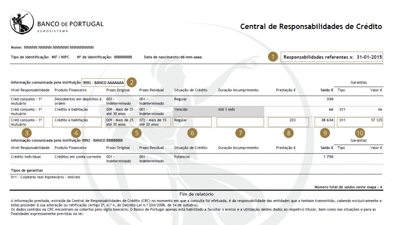 banco portugal mapa Saiba interpretar o seu mapa da central de responsabilidades de  banco portugal mapa