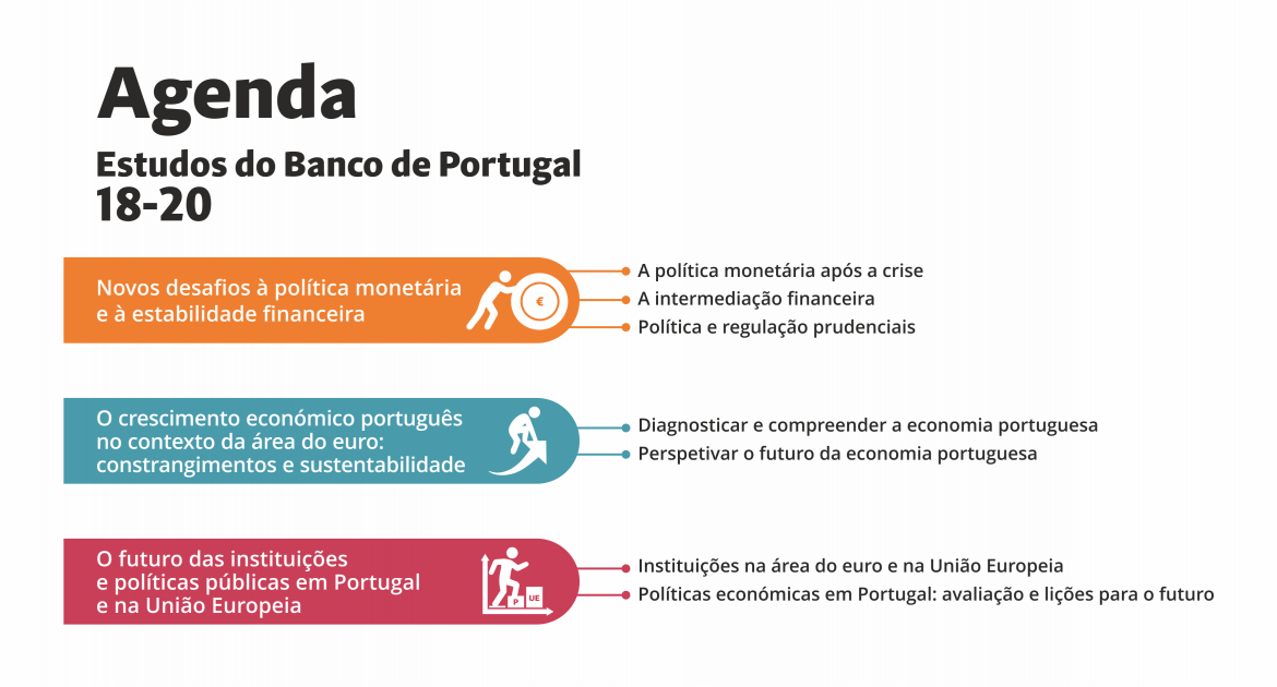 Agenda de Estudos do Banco de Portugal