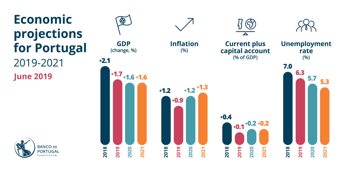Projections for the Portuguese economy in 2019-21