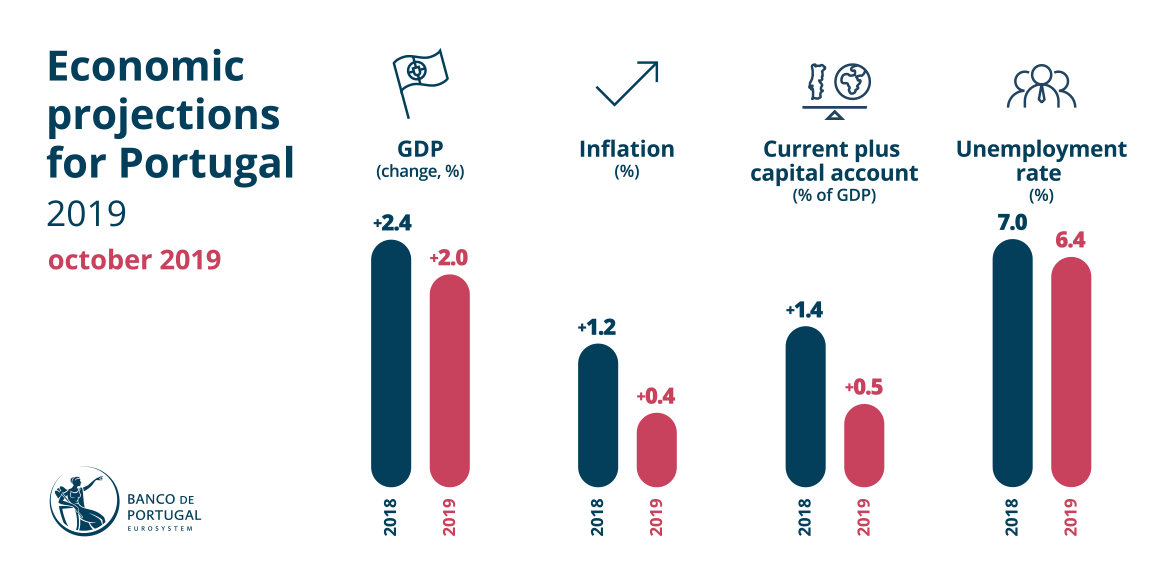 Economic projections for Portugal - October 2019