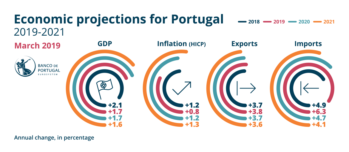 Press release of Banco de Portugal on the March 2019 issue of the Economic Bulletin