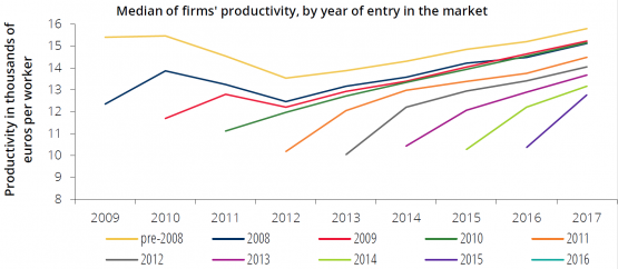 New firms converge to the median level of productivity of the incumbents