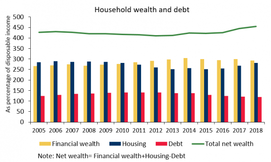Household net wealth as a percentage of disposable income has been increasing in recent years