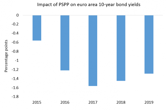 Significant impact of the ECB's public sector purchase programme on 10-year bond yields