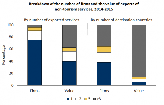 Exports of non-tourism services are based on multi-service and multi-country firms