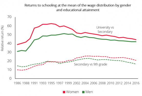 Economics in a picture: In Portugal, private returns to university education remain significant
