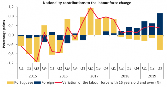 Economics in a picture: Foreigners have been sustaining the increase in the labour force over the most recent period