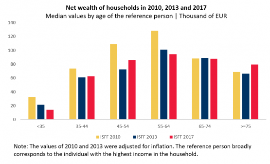 Economics in a picture: Net wealth of the youngest households has declined since 2010