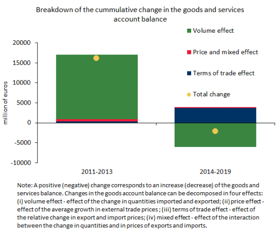 Economics in a picture: The change in the quantities exported and imported contributed significantly to the path of the goods and services balance