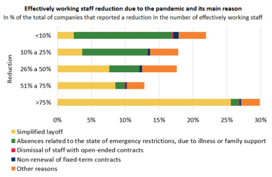 Economics in a picture: The largest reductions in staff effectively working due to COVID-19 are associated with the simplified layoff