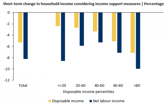 Economics in a picture: In the short run, the impact of the COVID-19 pandemic on labour income is the highest at both ends of the disposable income distribution