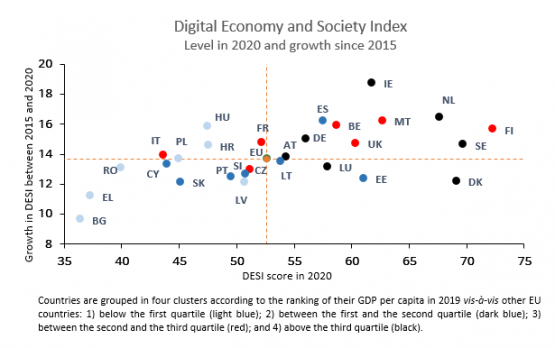 Economics in a picture: Despite recent progress the level of digitalisation of the Portuguese economy and society remains below the European Union average