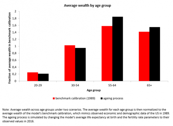 Economics in a picture: The population ageing process accounts for a considerable part of the increase of wealth inequality across age groups