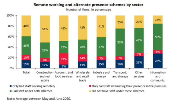 Economics in a picture: Remote working and alternate presence schemes allowed firms to keep their staff working during the pandemic