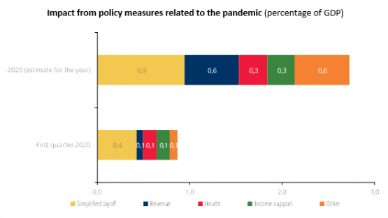 Economics in a picture: Policy measures related to the pandemic in Portugal have a significant estimated impact on the budget deficit