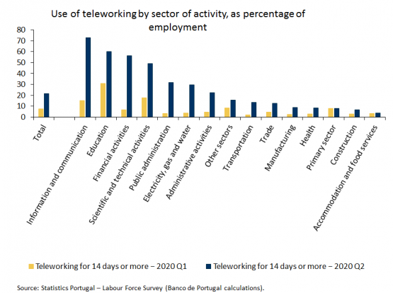 Economics in a picture: The use of teleworking during the pandemic was very heterogeneous by sector of activity