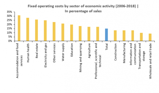 Economics in a picture: Smaller firms and firms operating in the accommodation and food services sector have higher fixed operating costs as a percentage of their sales