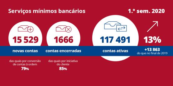 Contas de serviços mínimos bancários cresceram 13,4% no 1.º semestre de 2020