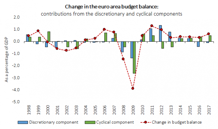 Significant fiscal changes in the euro area as a result of the discretionary and cyclical components