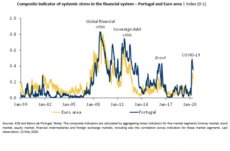 Economics in a picture: Financial stress indicators in Portugal and the euro area increased sharply but remained below the levels observed in the last recession