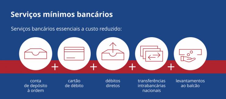 Serviços mínimos bancários - características