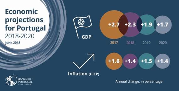 Projections for the Portuguese economy in 2018-20
