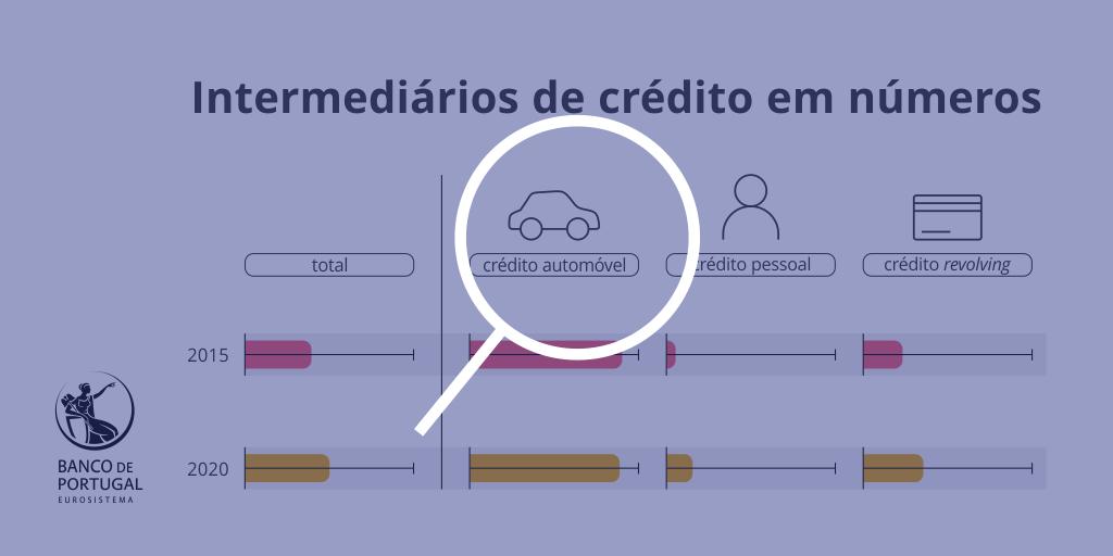 Intermediários de crédito em números